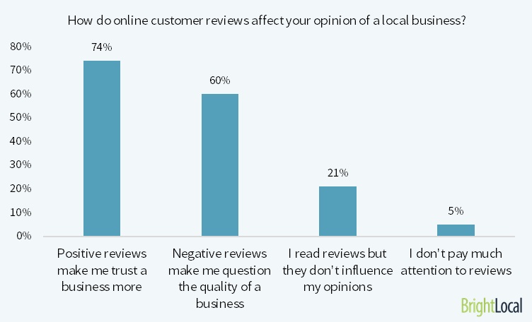 Reviews, Online Reputation, and the Success of Your Practice