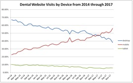 Dental Website Visits by Device